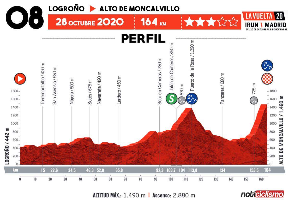 Vuelta a España 2020 - Etapa 8