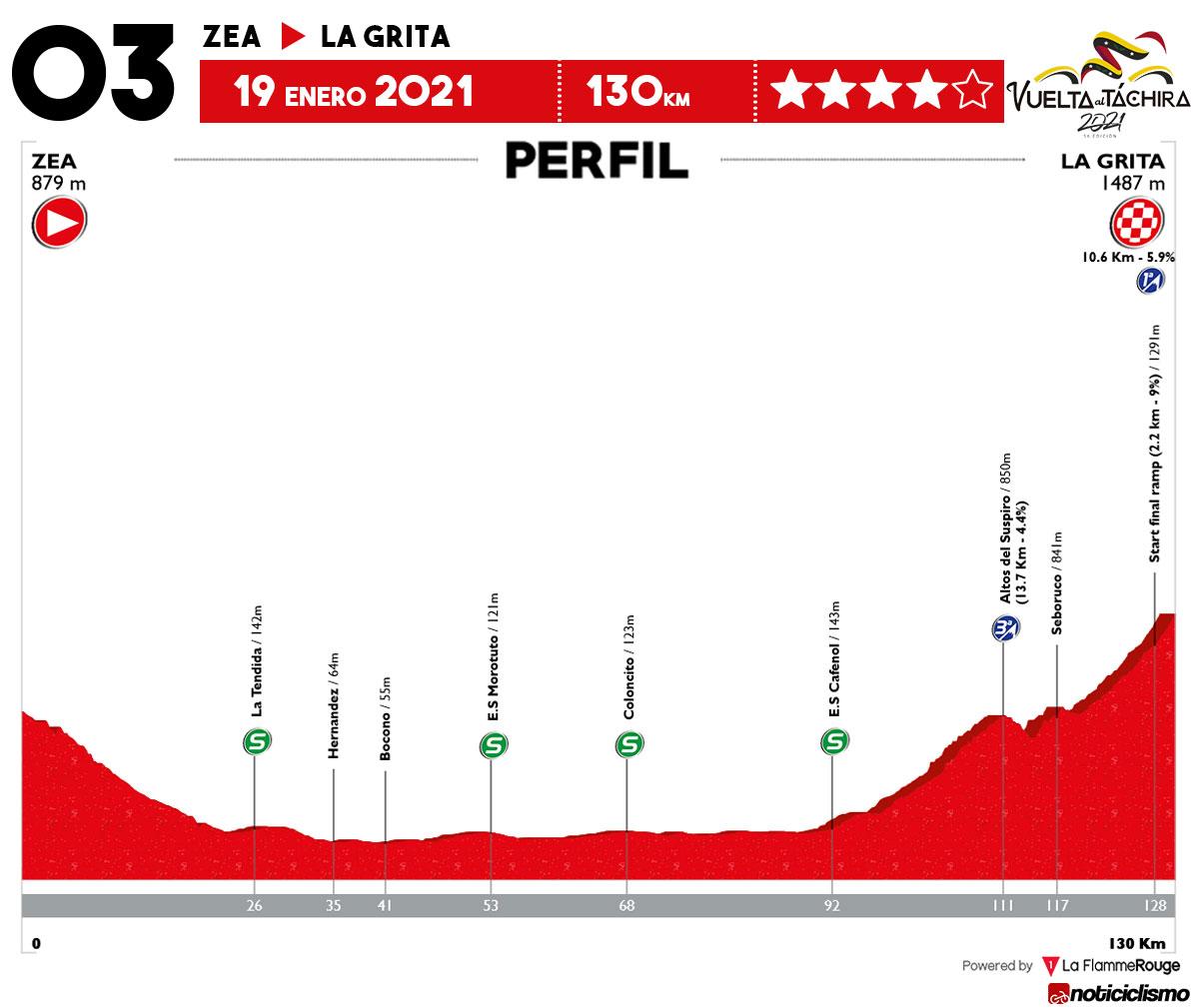 Vuelta al Táchira 2021 - Etapa 3