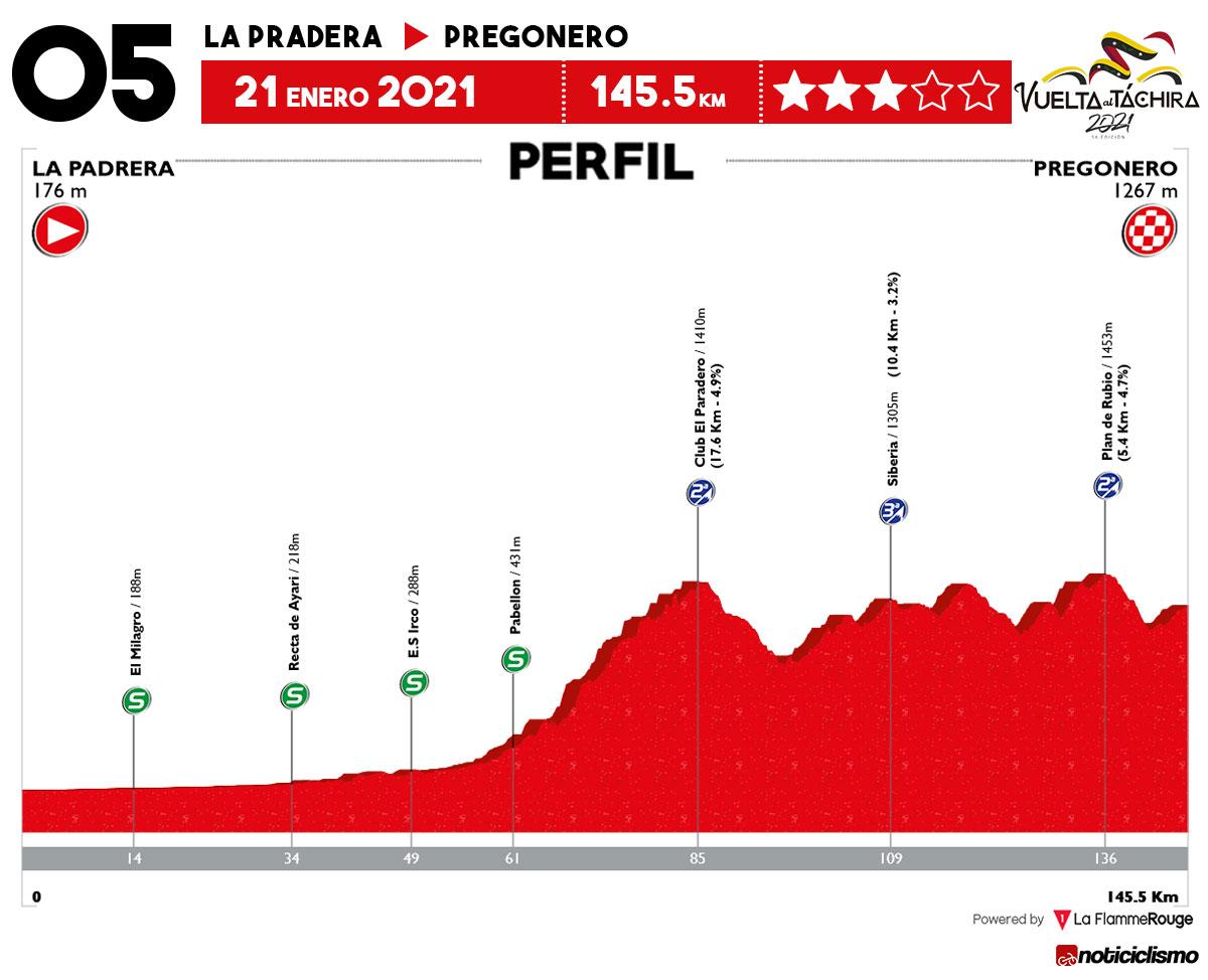 Vuelta al Táchira 2021 - Etapa 5