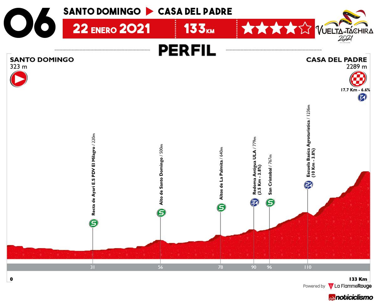 Vuelta al Táchira 2021 - Etapa 6