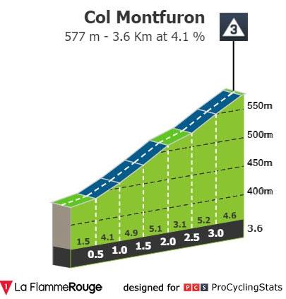 Col de Montfuron