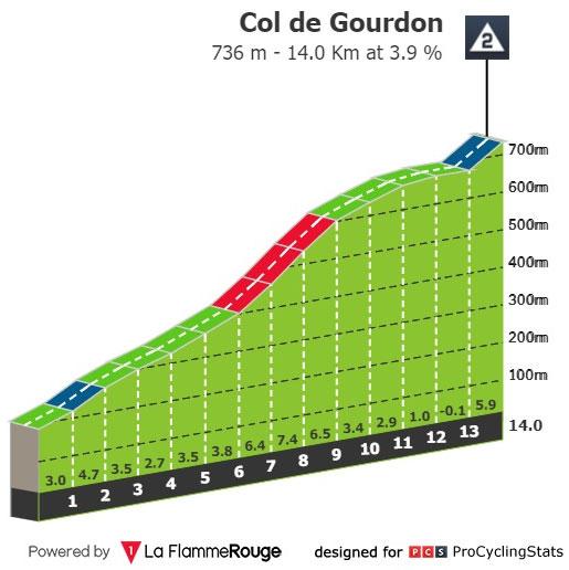 Col de Gourdon