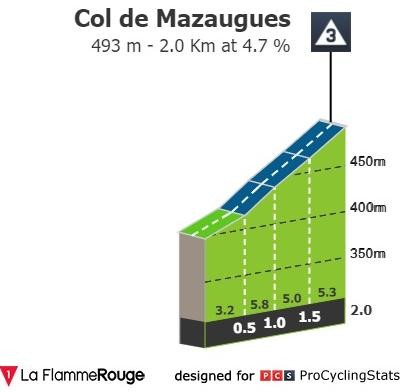 Col de Mazaugues - Perfil