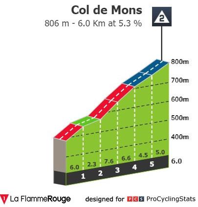 Col de Mons