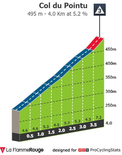 Col de Pointu - Perfil