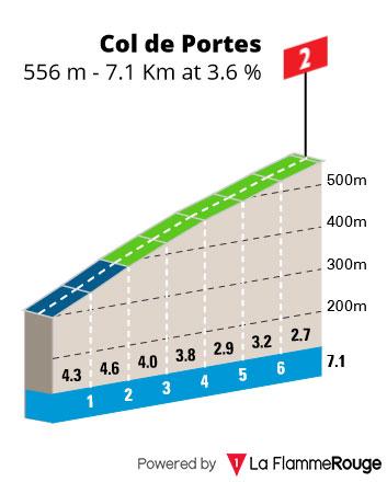 Col de Portes - Perfil