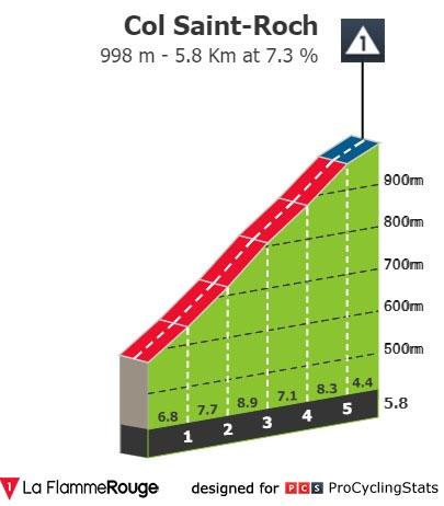 Col Saint-Roch