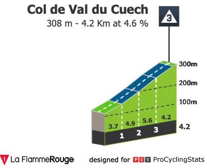 Col de Val du Cuech - Perfil