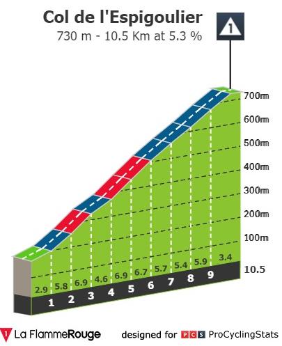 Col de l'Espigoulier - Perfil