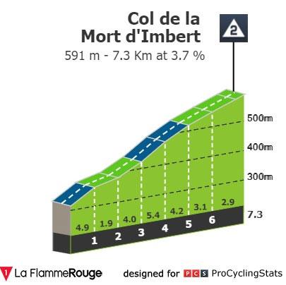 Col de la Mont d'Imbert - Perfil