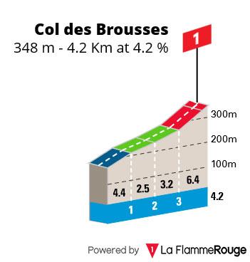 Col de Brousses - Perfil