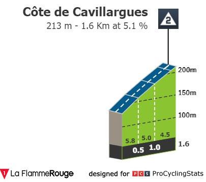 Cote de Cavillargues - Perfil