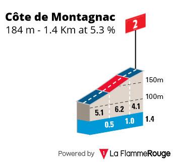 Cote de Montagnac - Perfil