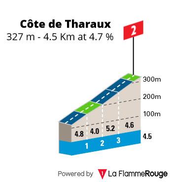 Cote de Tharaux - Perfil