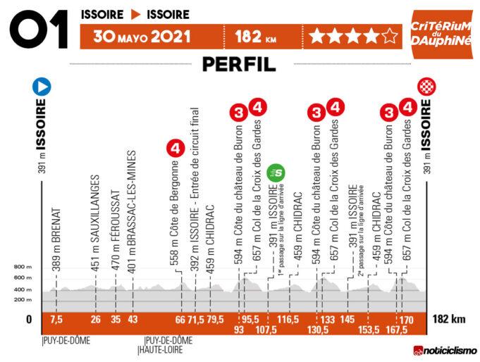 Critérium du Dauphiné 2021 - Etapa 1