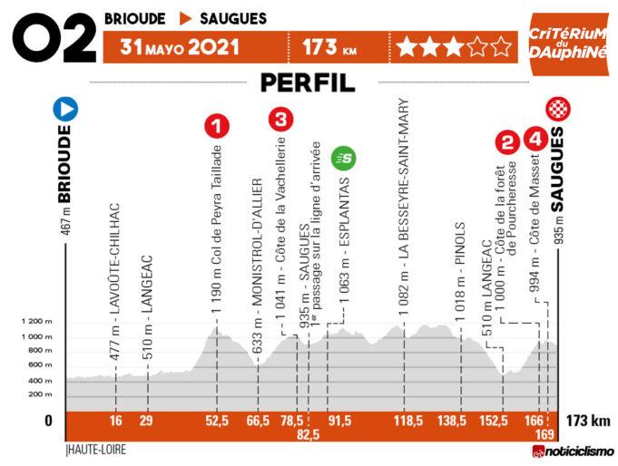 Critérium du Dauphiné 2021 - Etapa 2