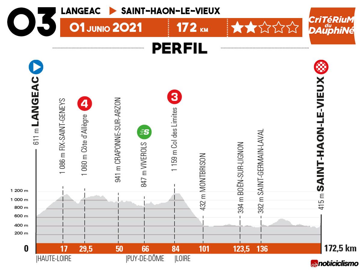 Critérium du Dauphiné 2021 - Etapa 3