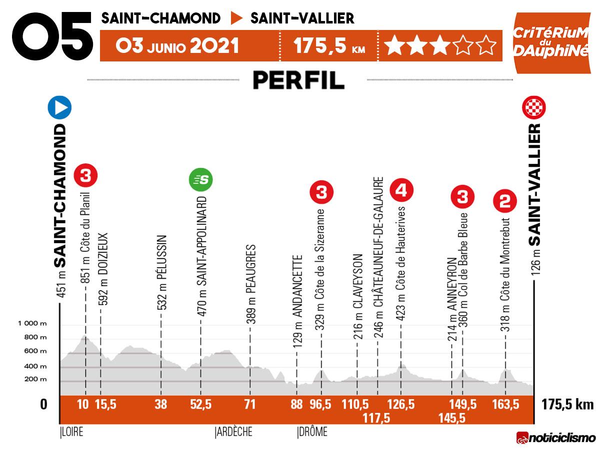 Critérium du Dauphiné 2021 - Etapa 5
