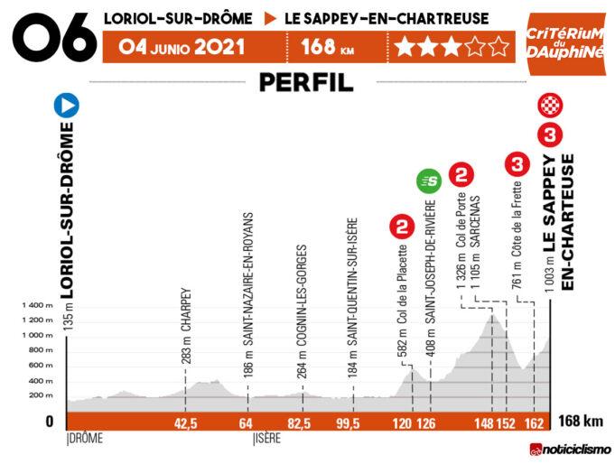 Critérium du Dauphiné 2021 - Etapa 6