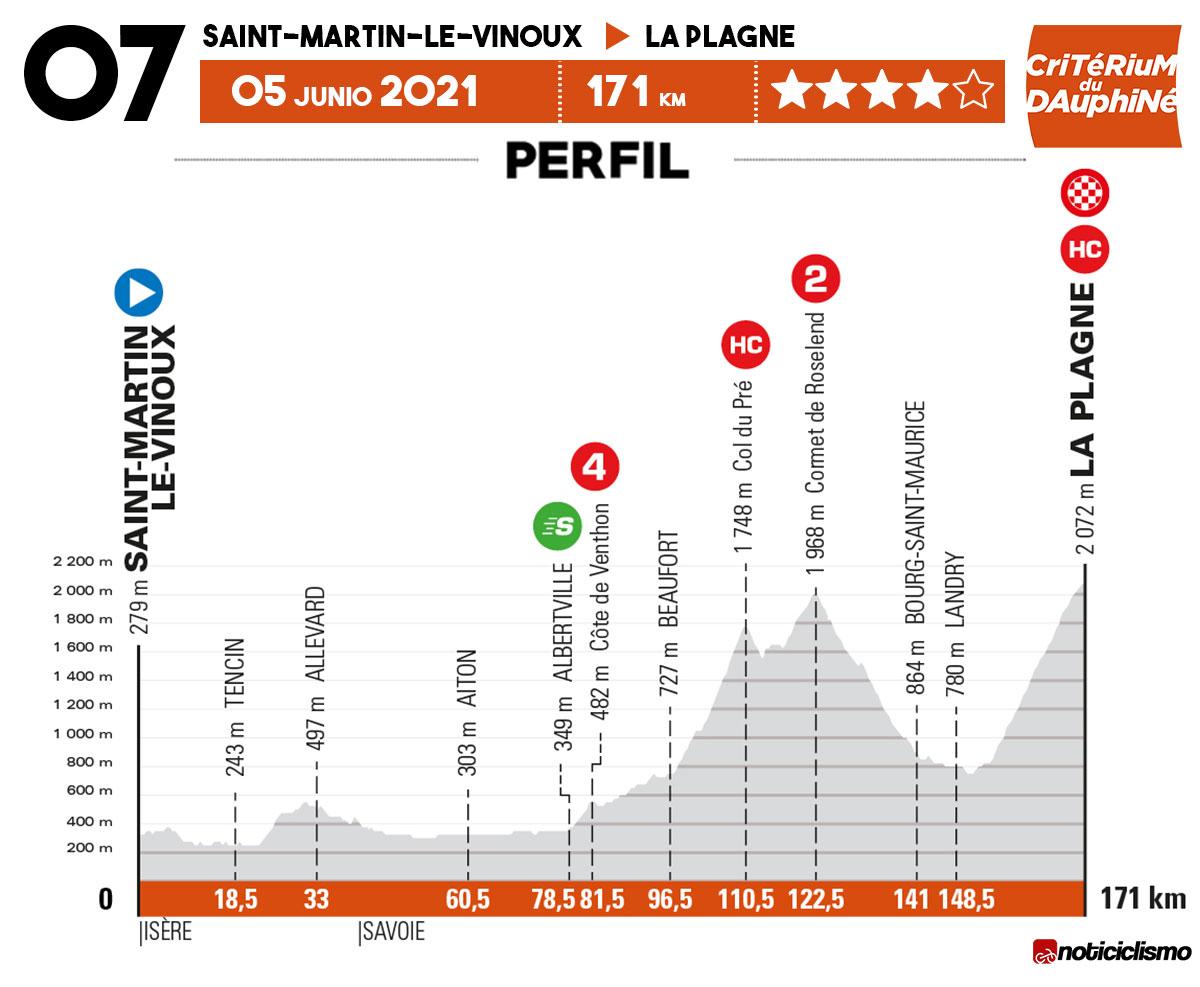 Critérium du Dauphiné 2021 - Etapa 7