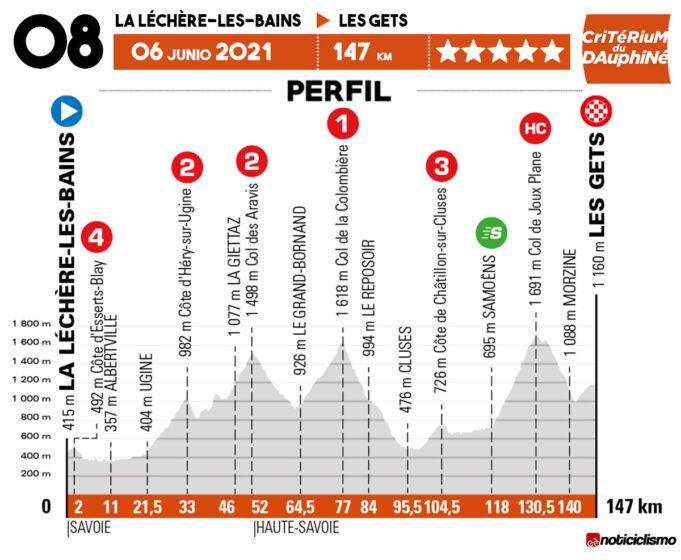 Critérium du Dauphiné 2021 - Etapa 8