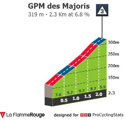 GPM des Majoris