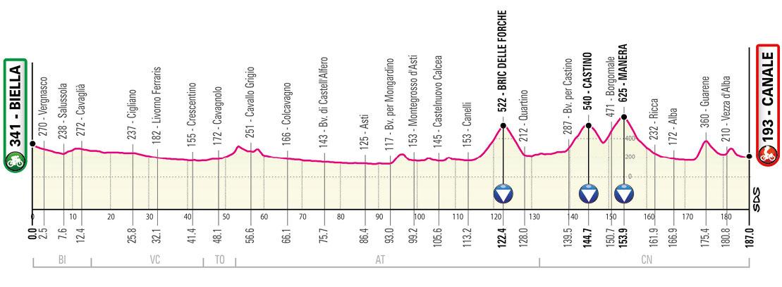 Giro de Italia 2021 - Etapa 3