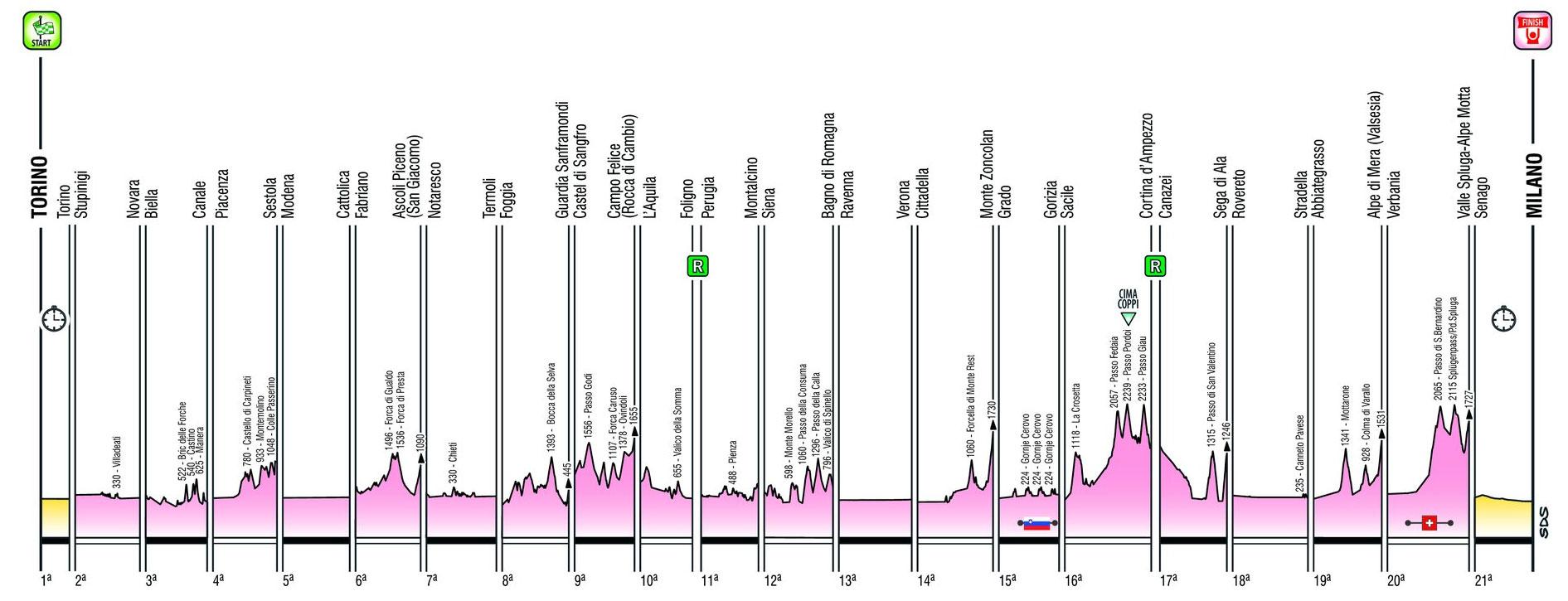 Perfiles de las Etapas del Giro de Italia 2021