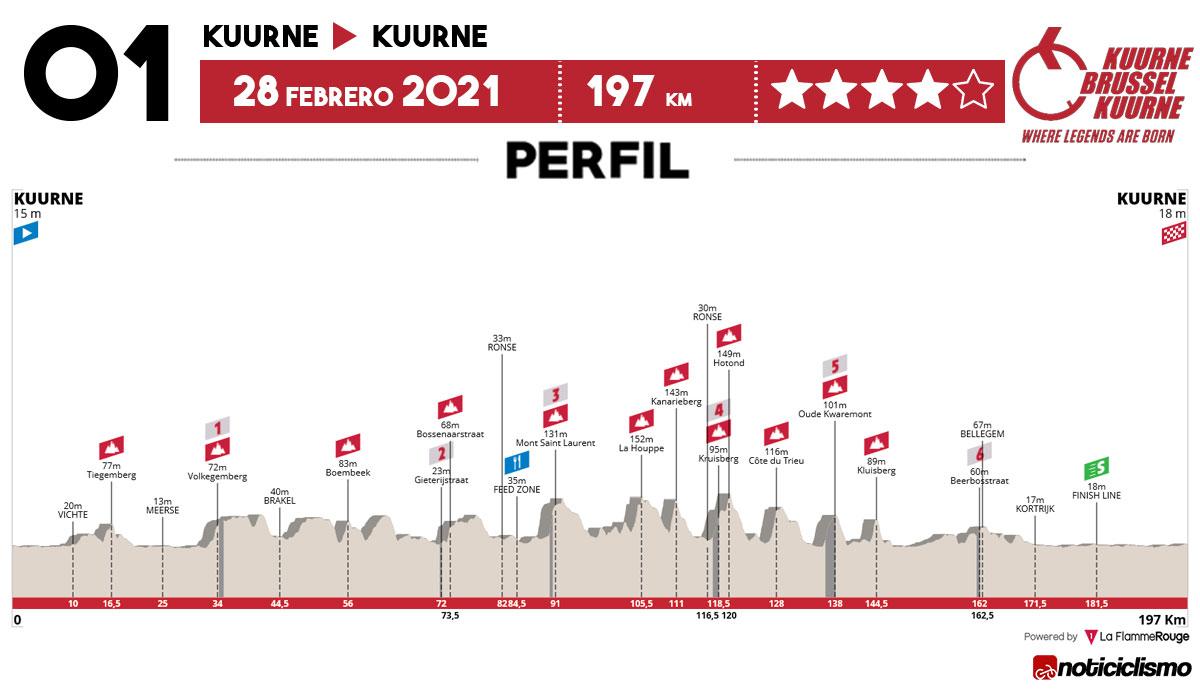 Kuurne-Bruselas-Kuurne 2021 - Perfil