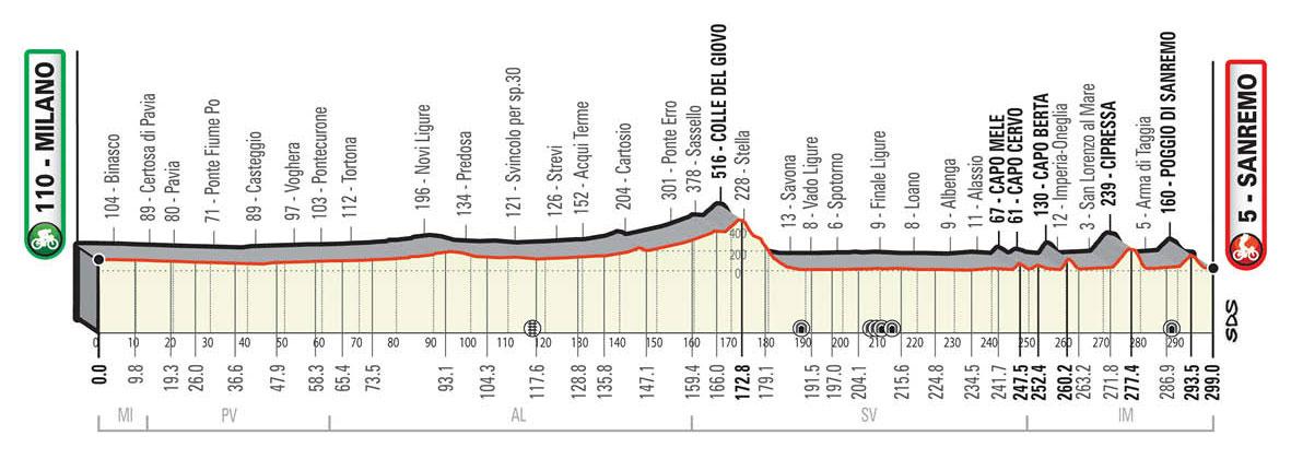 Milán-San Remo 2021 - Perfil