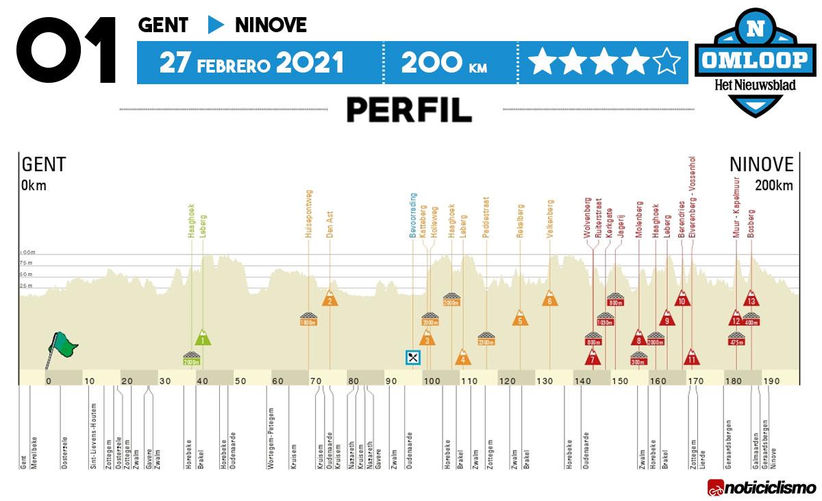 Omloop Het Nieuwsblad 2021 - Perfil