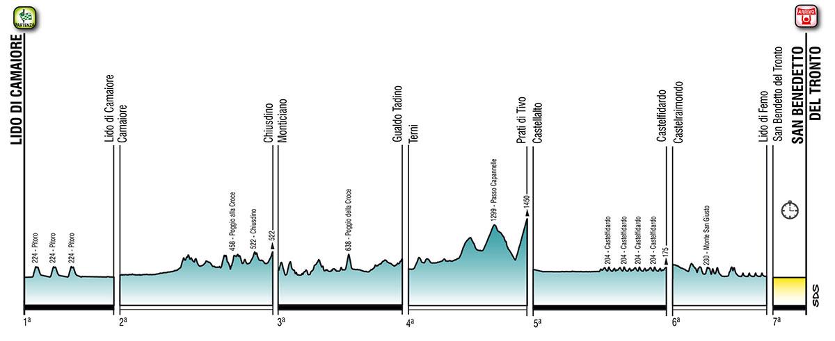Tirreno-Adriático 2021 - Perfiles