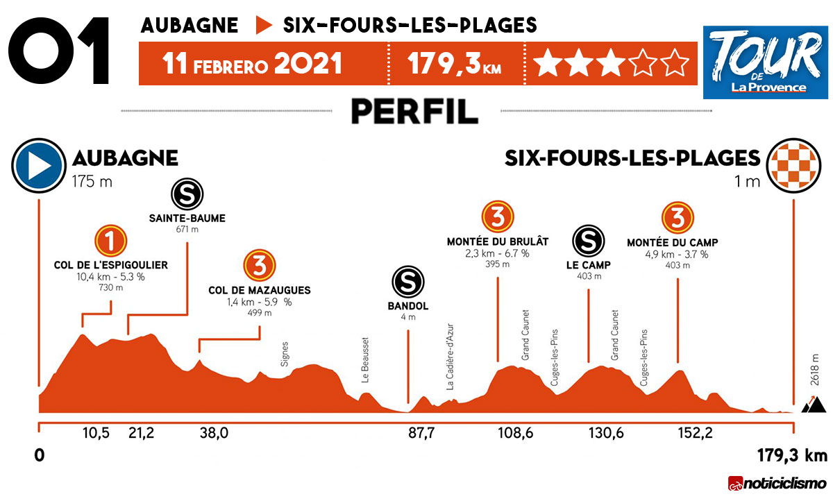 Tour de La Provence 2021 - Etapa 1