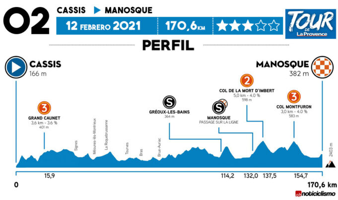 Tour de La Provence 2021 - Etapa 2