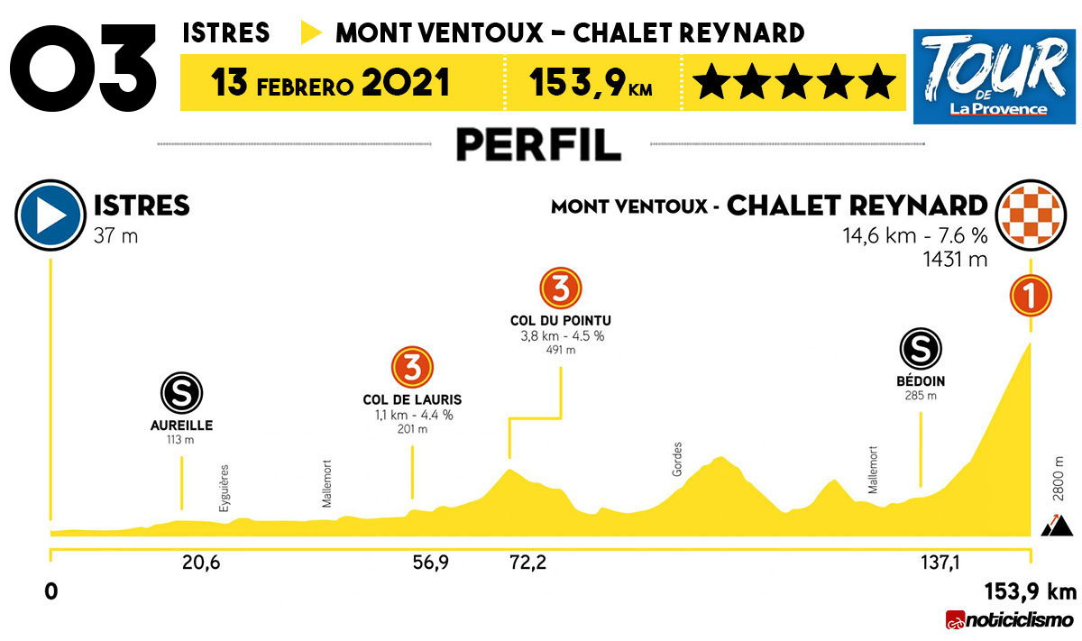Tour de La Provence 2021 - Etapa 3
