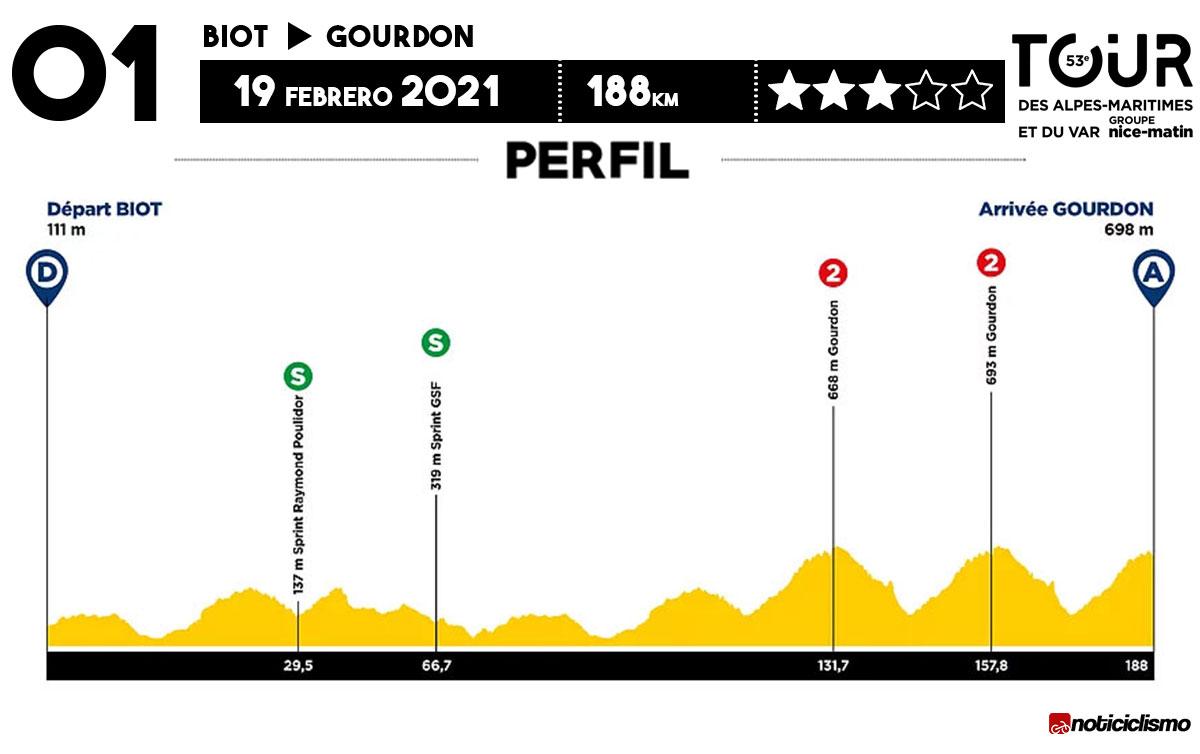Tour des Alpes Maritimes et du Var 2021 - Etapa 1