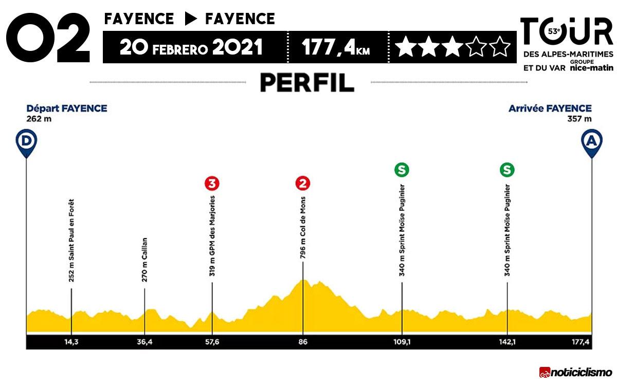 Tour des Alpes Maritimes et du Var 2021 - Etapa 2