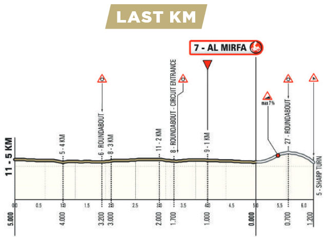 UAE Tour 2021 (Etapa 1) Ultimos kilómetros