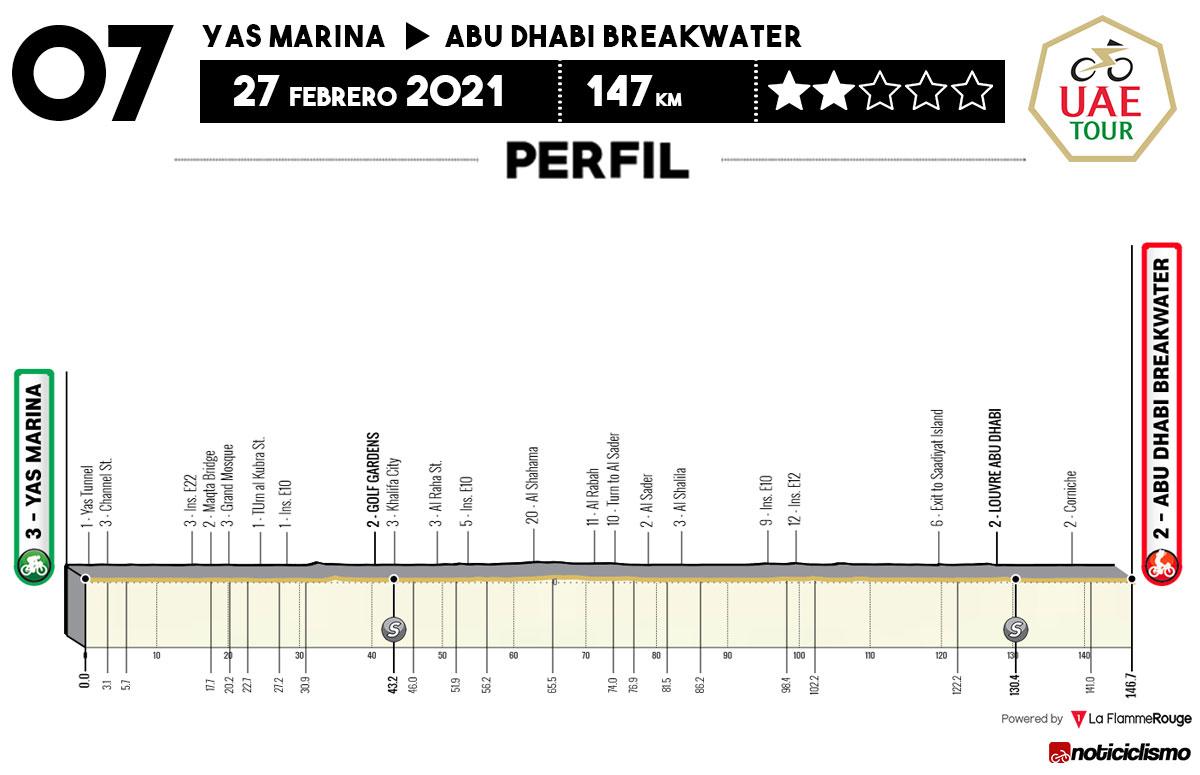 UAE Tour 2021 - Etapa 7