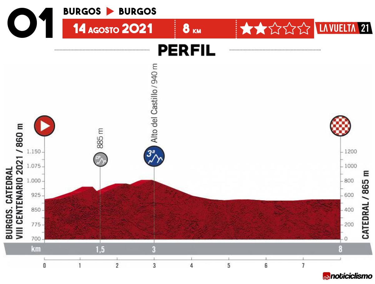 Vuelta a España 2021 - Etapa 1