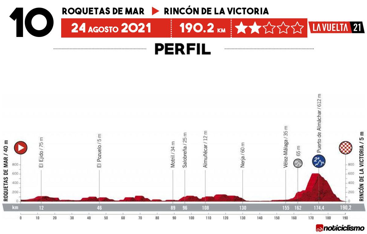 Vuelta a España 2021 - Etapa 10