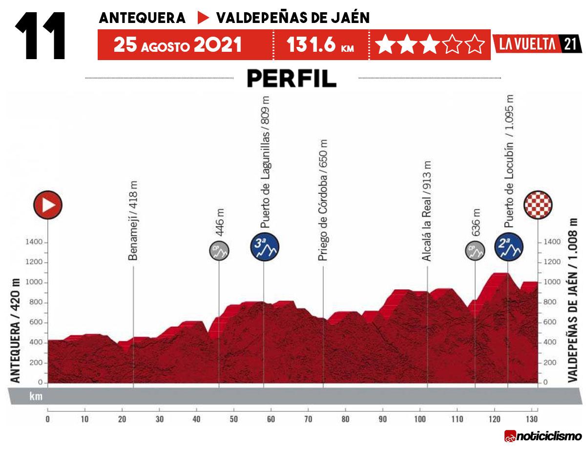 Vuelta a España 2021 - Etapa 11