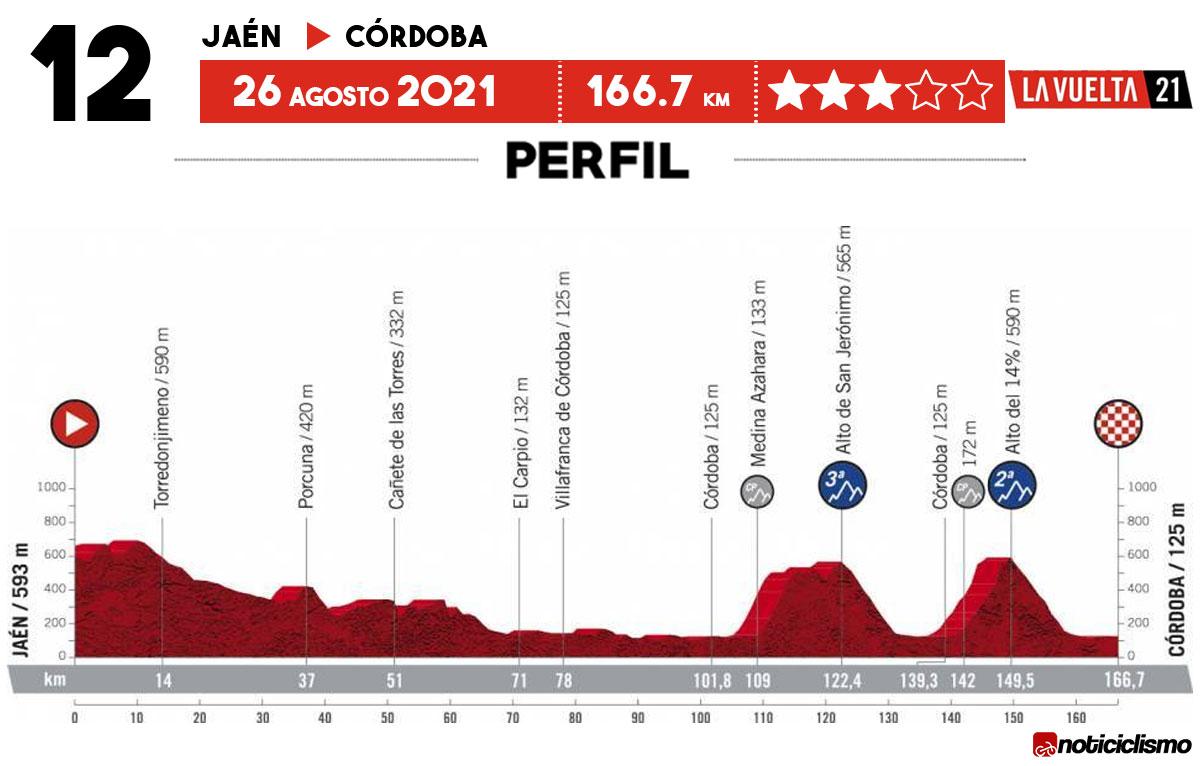 Vuelta a España 2021 - Etapa 12