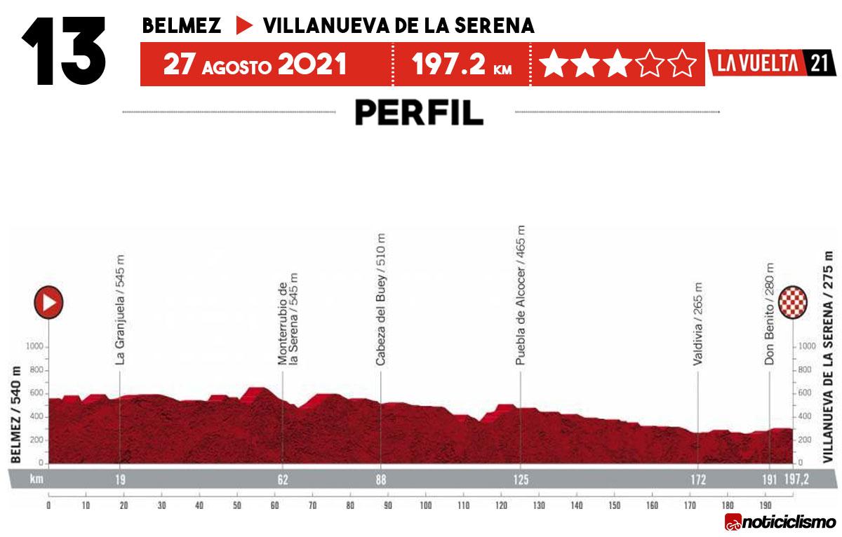 Vuelta a España 2021 - Etapa 13