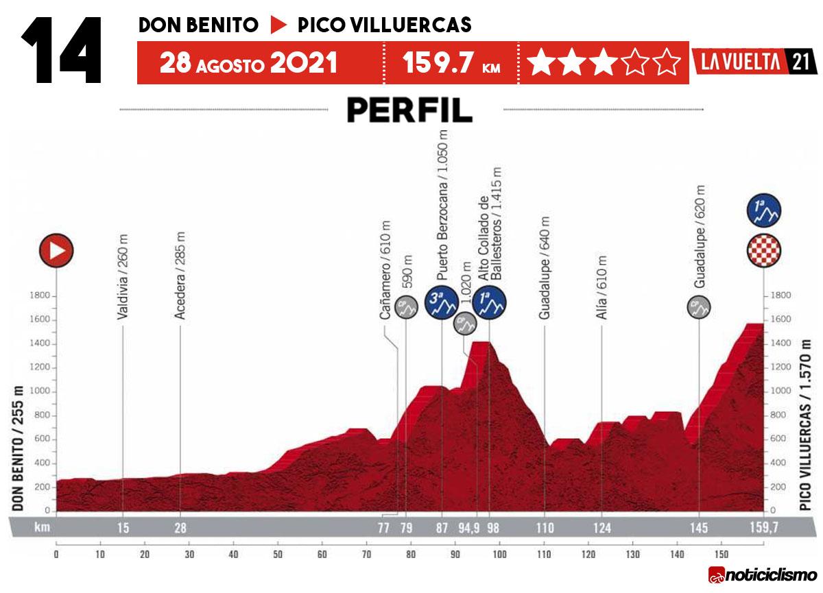 Vuelta a España 2021 - Etapa 14