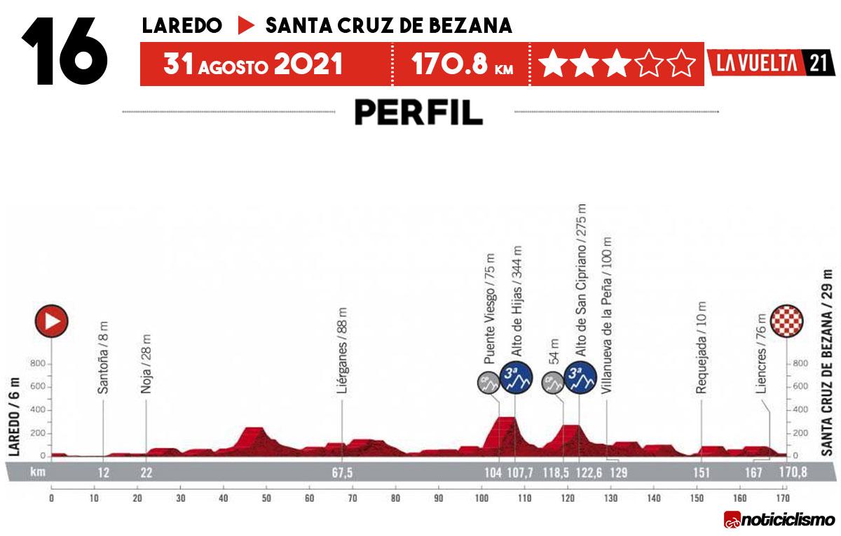 Vuelta a España 2021 - Etapa 16