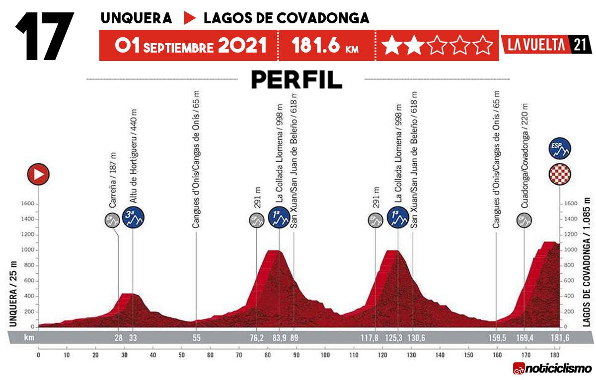 Vuelta a España 2021 - Etapa 17