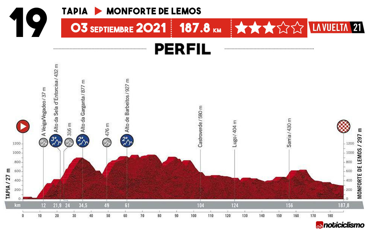Vuelta a España 2021 - Etapa 19