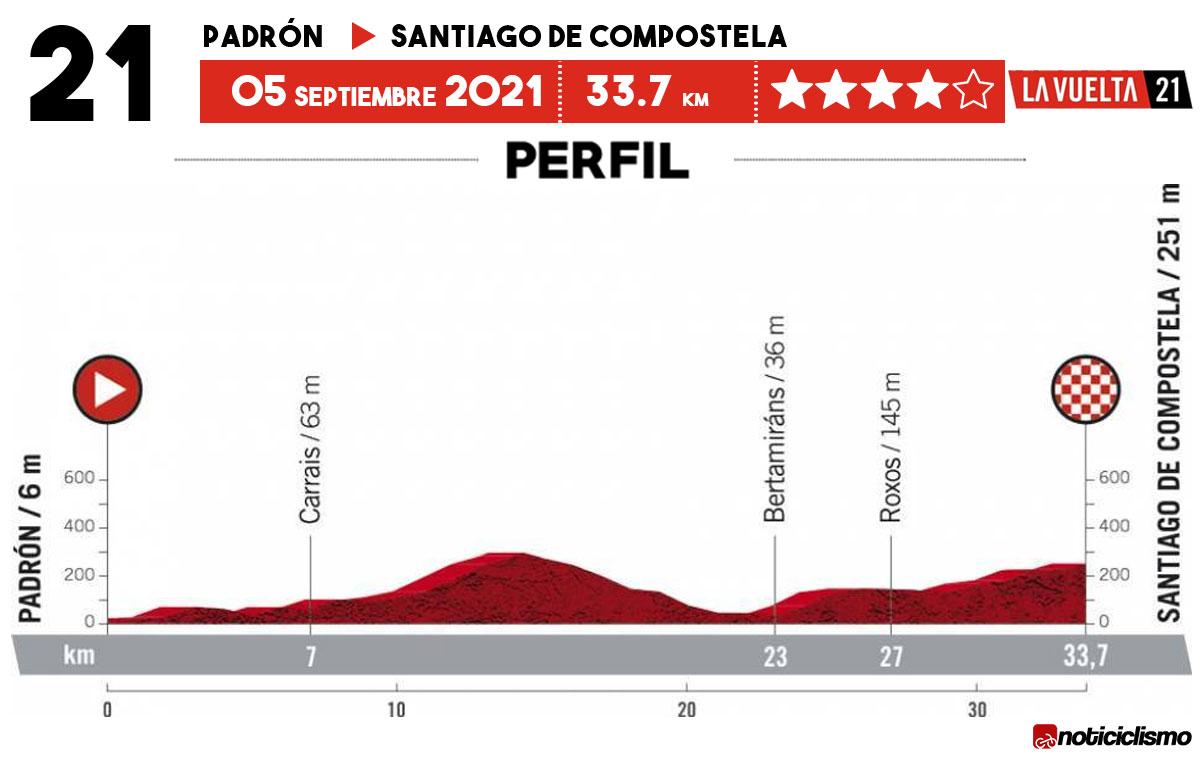 Vuelta a España 2021 - Etapa 21