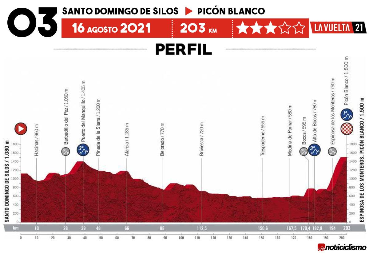 Vuelta a España 2021 - Etapa 3